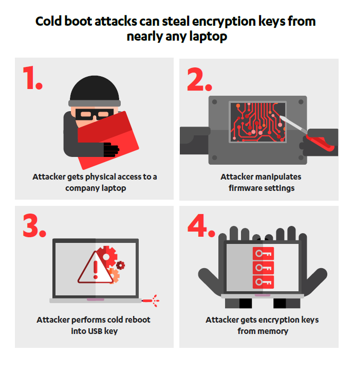 Takian.ir Cold Boot Attack Steals Passwords In Under Two Minutes
