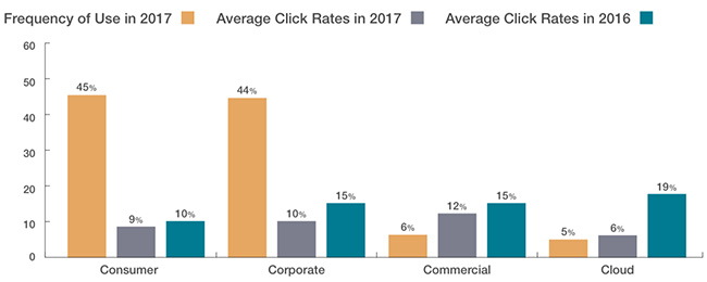 Takian.ir click rates 4 categories