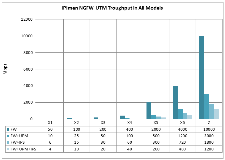 Takian IPImen NGFW UTM Model throughput