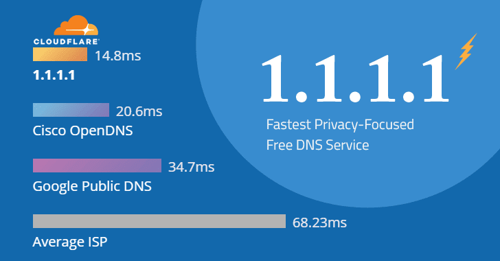 takian.ir cloudflare 1 1 1 1 dns service android ios version